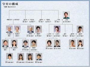 天皇陛下の退位後の呼び名はどうなるの?家系図をわかりやすく